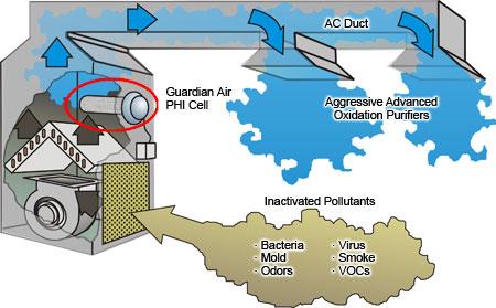 How a air purifier works